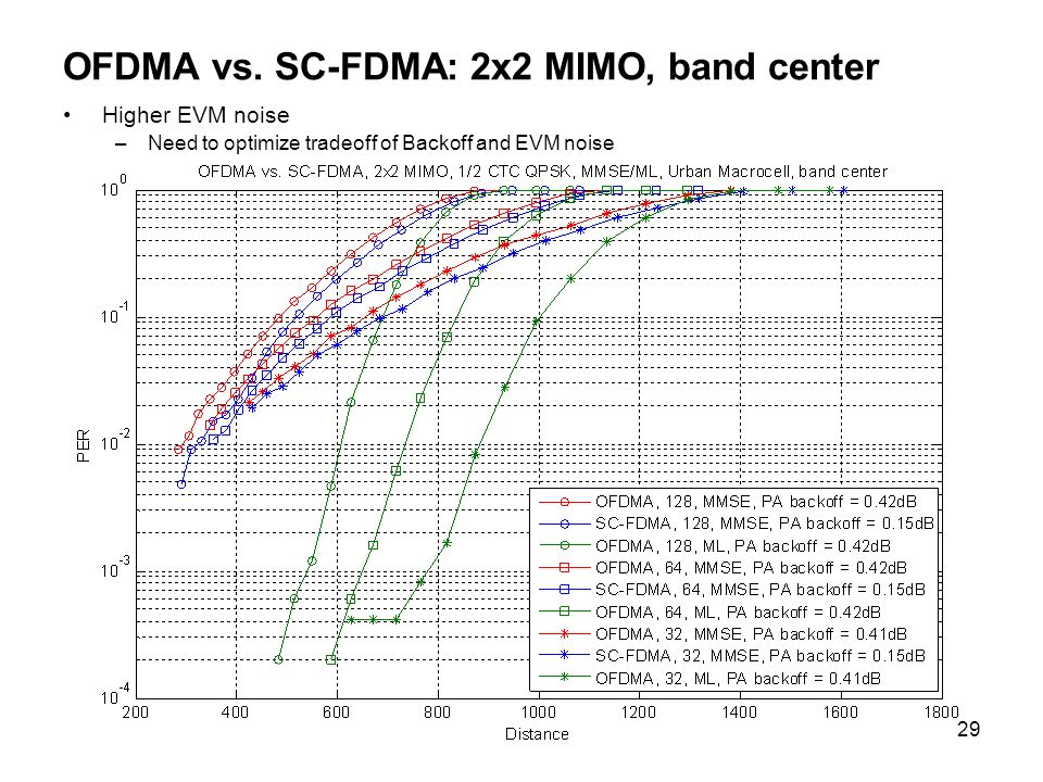 OFDMA vs. SC-FDMA: 2x2 MIMO, band center