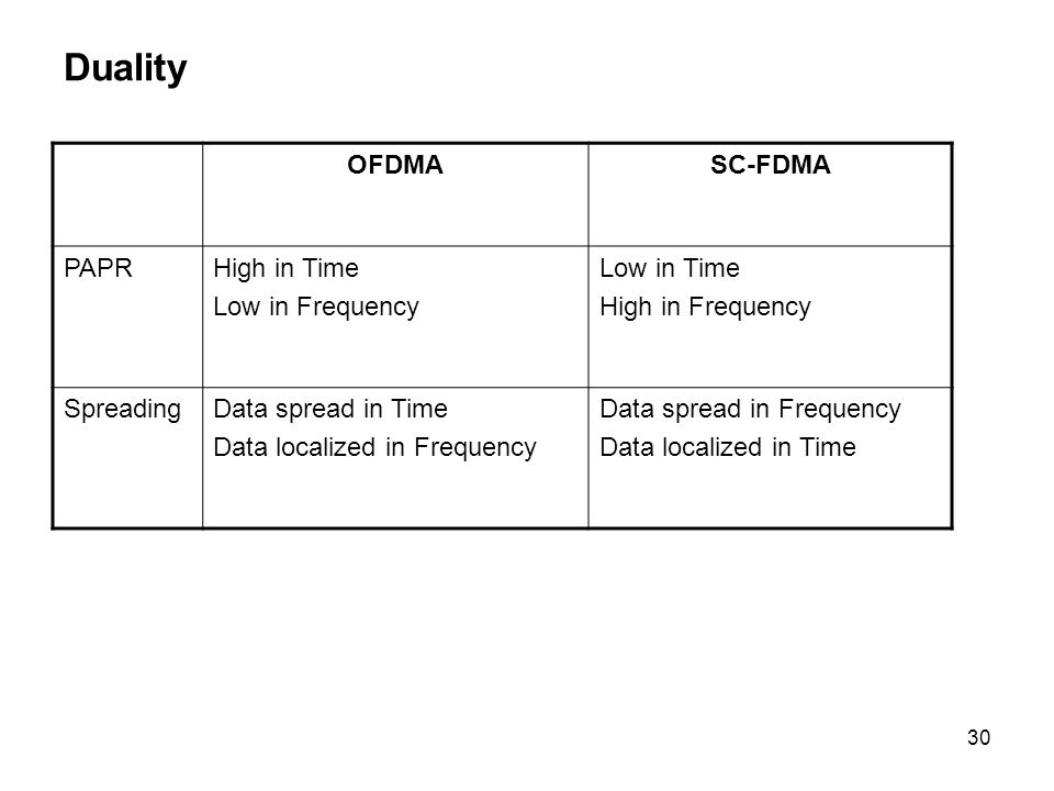 Duality OFDMA SC-FDMA PAPR High in Time Low in Frequency Low in Time