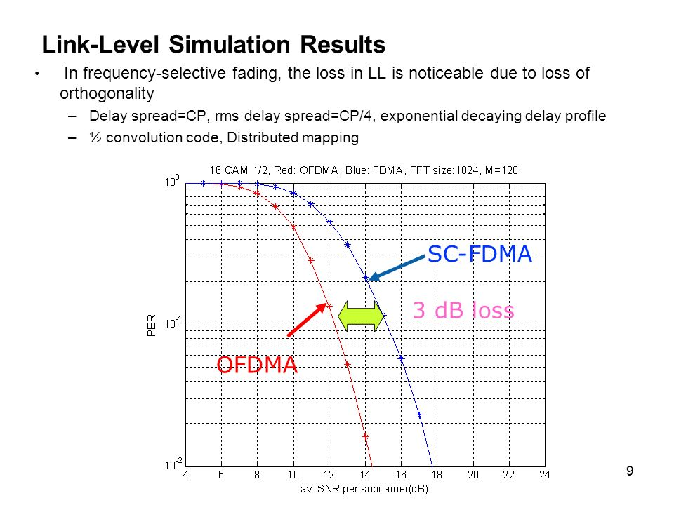Link-Level Simulation Results