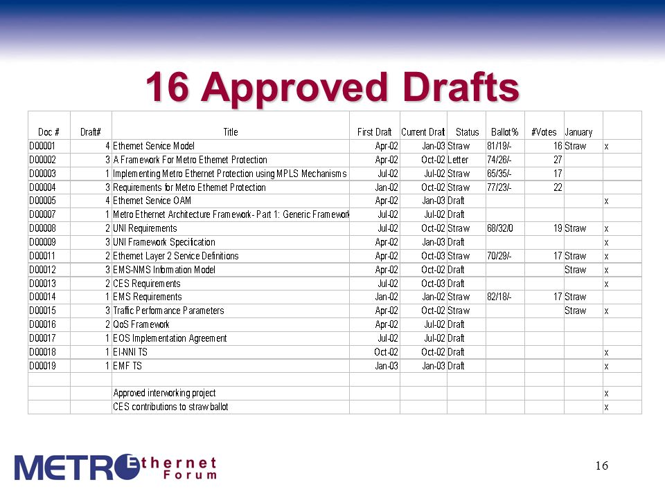 16 Approved Drafts