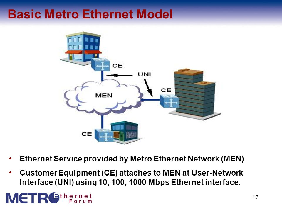 Basic Metro Ethernet Model