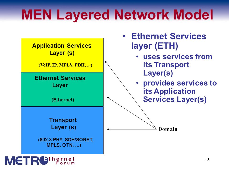 MEN Layered Network Model