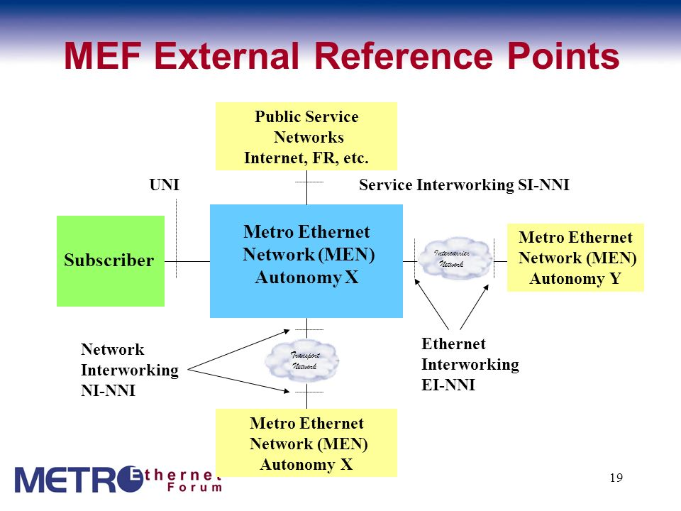 MEF External Reference Points