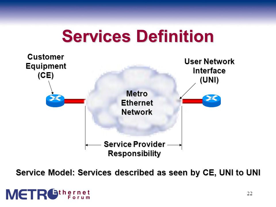 Services Definition Customer Equipment. (CE) User Network Interface (UNI) Metro Ethernet Network.