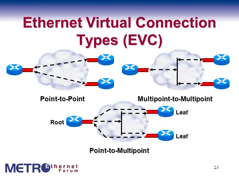 Ethernet Virtual Connection Types (EVC)