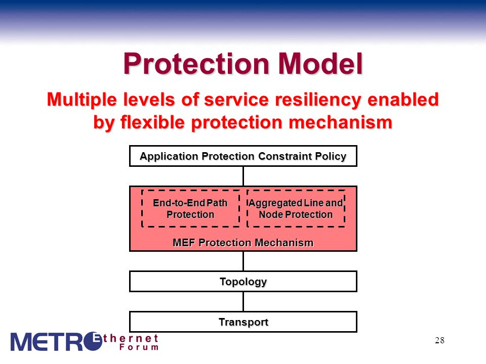 Protection Model Multiple levels of service resiliency enabled by flexible protection mechanism. Application Protection Constraint Policy.