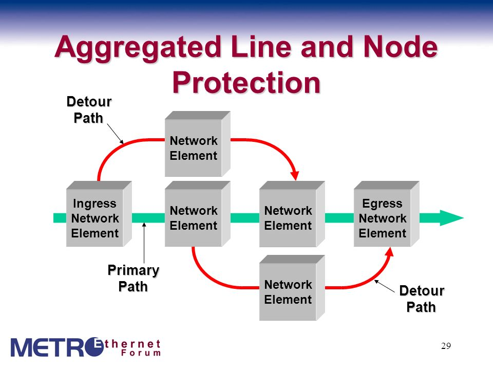 Aggregated Line and Node Protection