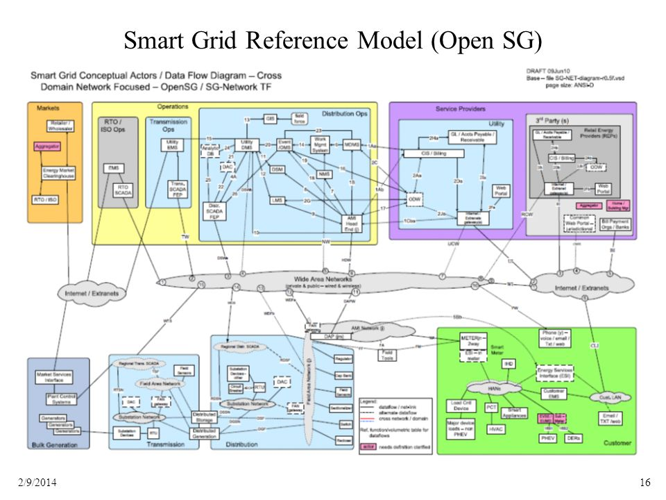 Smart Grid Reference Model (Open SG)