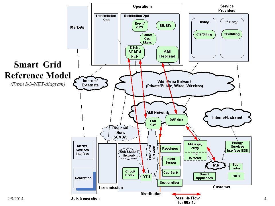 (From SG-NET-diagram)