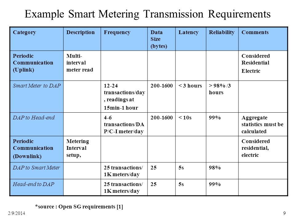 Example Smart Metering Transmission Requirements