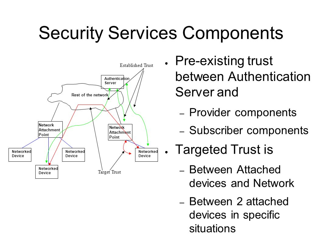 Security Services Components
