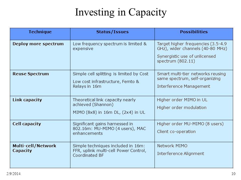 Investing in Capacity Technique Status/Issues Possibilities