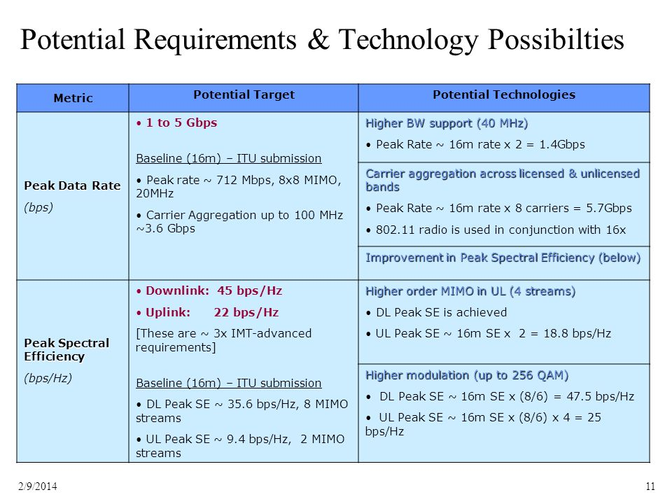 Potential Requirements & Technology Possibilties