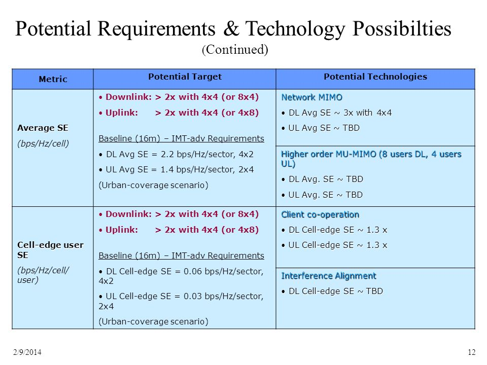 Potential Technologies