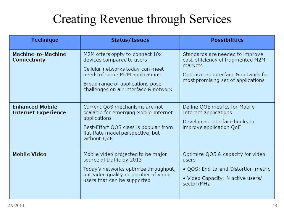 Creating Revenue through Services