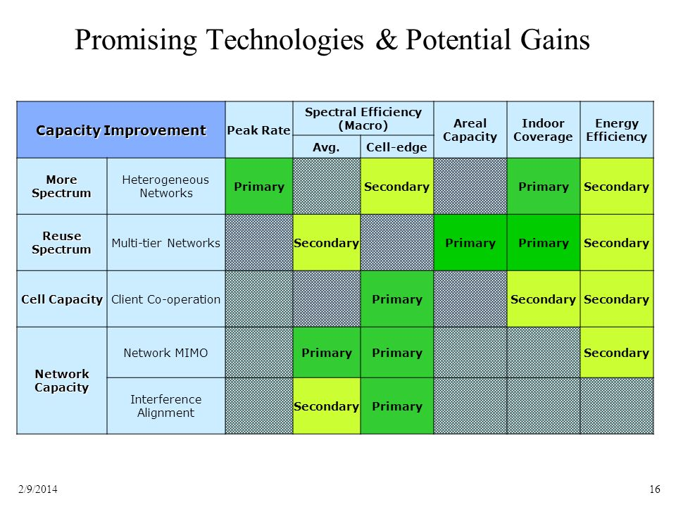 Promising Technologies & Potential Gains