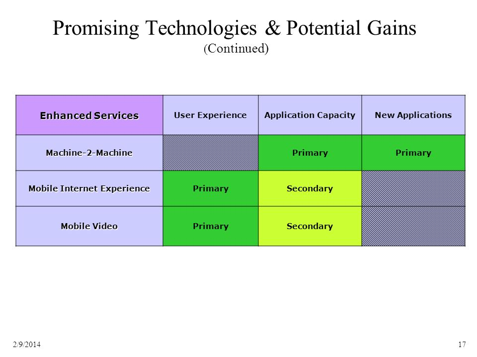 Promising Technologies & Potential Gains (Continued)