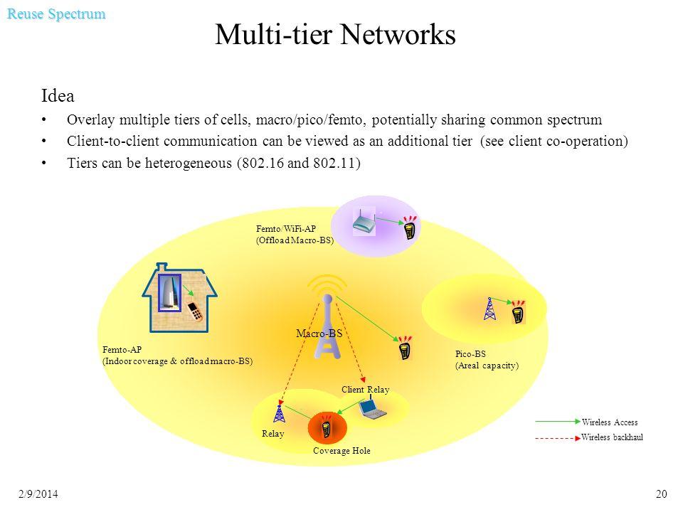 Multi-tier Networks Idea Reuse Spectrum