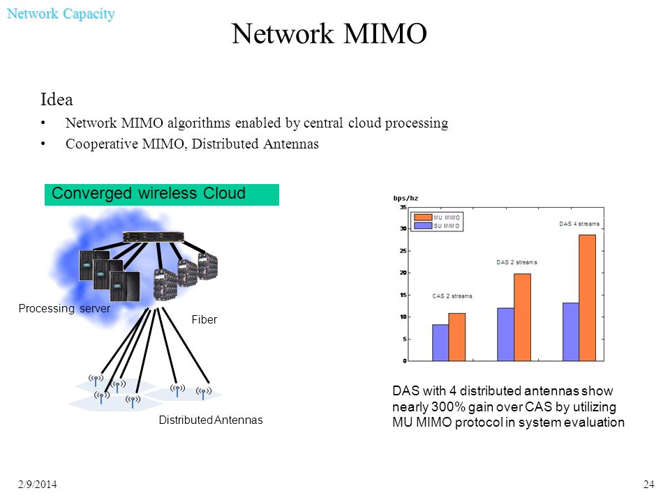 Network MIMO Idea Converged wireless Cloud Network Capacity