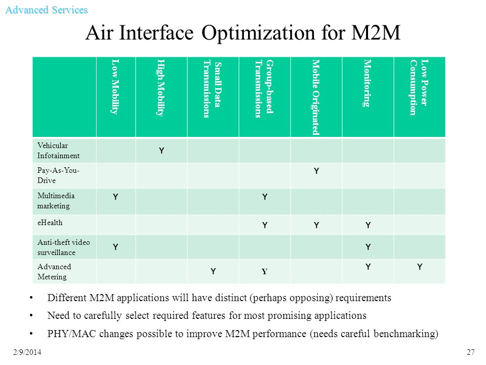 Air Interface Optimization for M2M