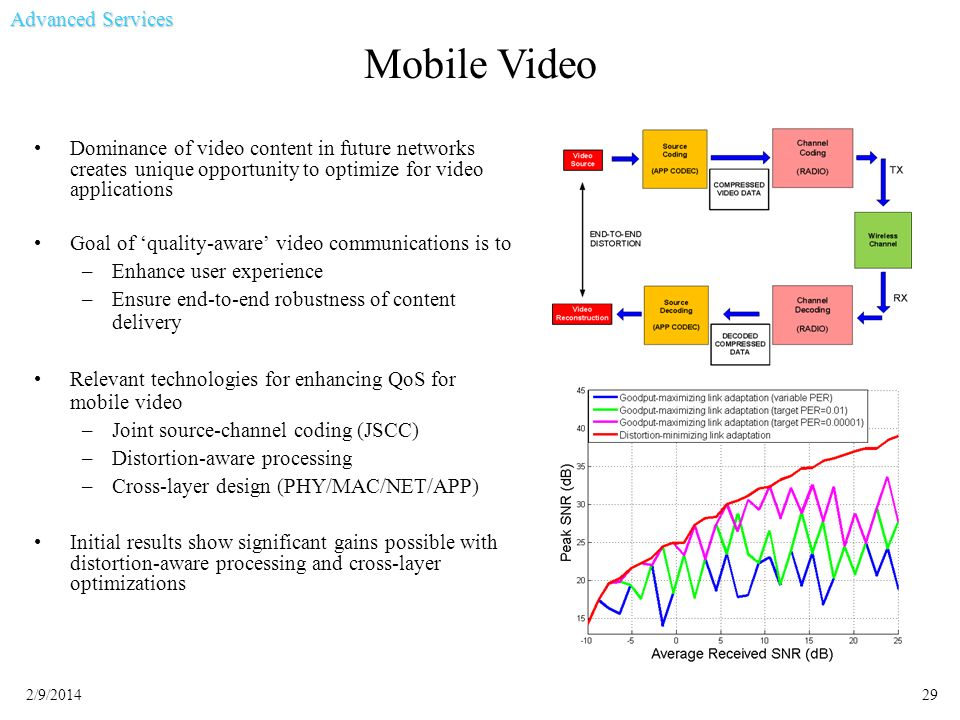 Mobile Video Advanced Services