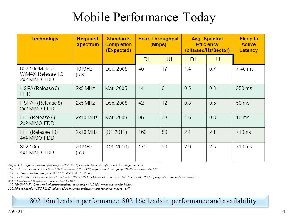 Mobile Performance Today