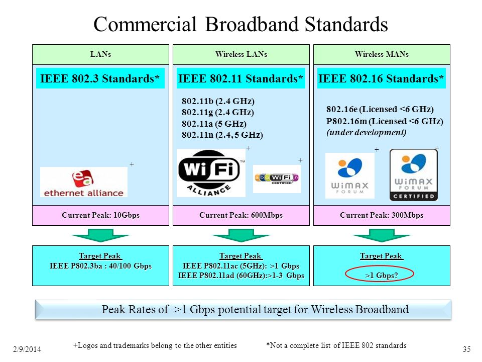 Commercial Broadband Standards