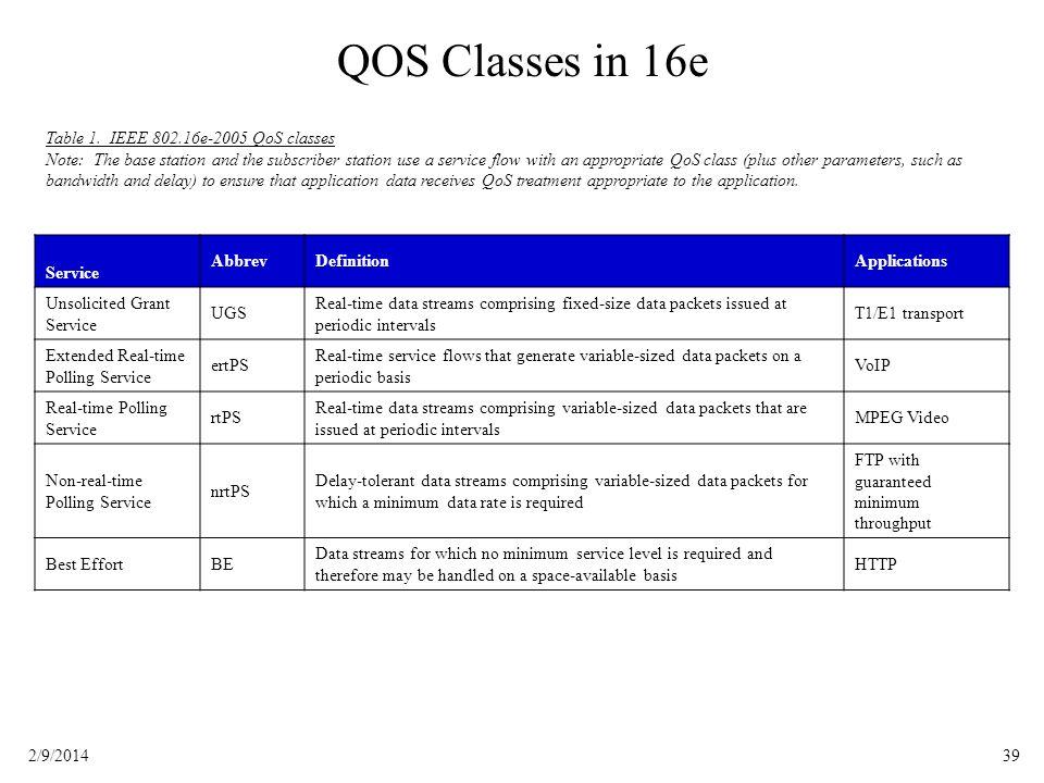 QOS Classes in 16e