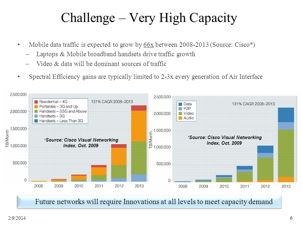 Challenge – Very High Capacity