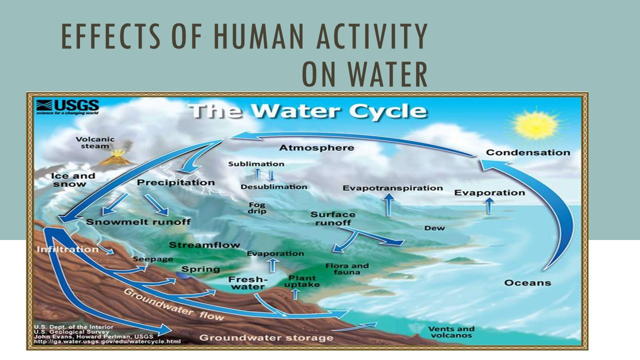 human impact on water Environ monit assess 1995 apr35(2):137-53 doi: 101007/bf00633711 impact  of human activities on the quality of river water: the case of evrotas river.