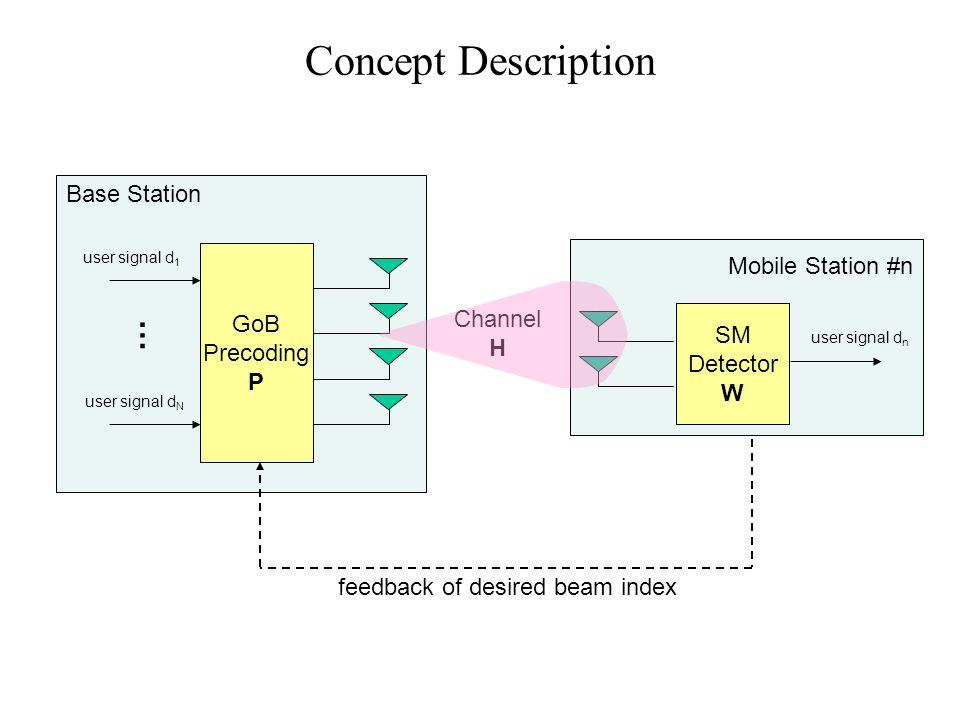 Concept Description … Base Station Mobile Station #n GoB Precoding P