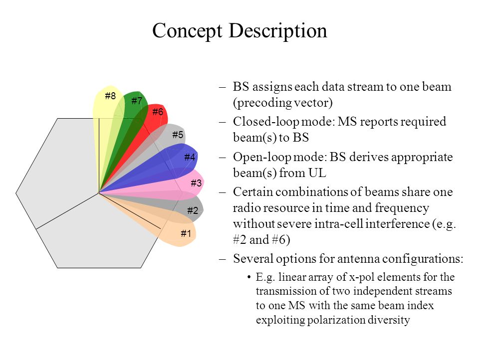 Concept Description BS assigns each data stream to one beam (precoding vector) Closed-loop mode: MS reports required beam(s) to BS.