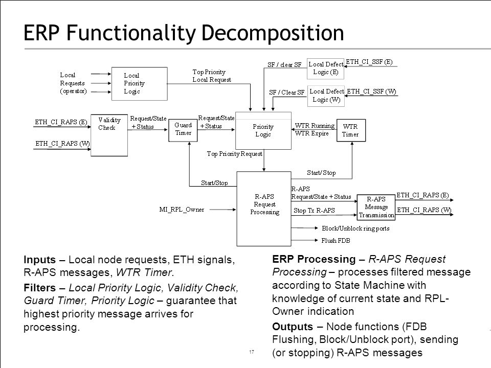 ERP Functionality Decomposition