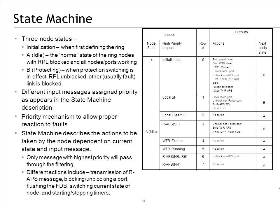 State Machine * Three node states –