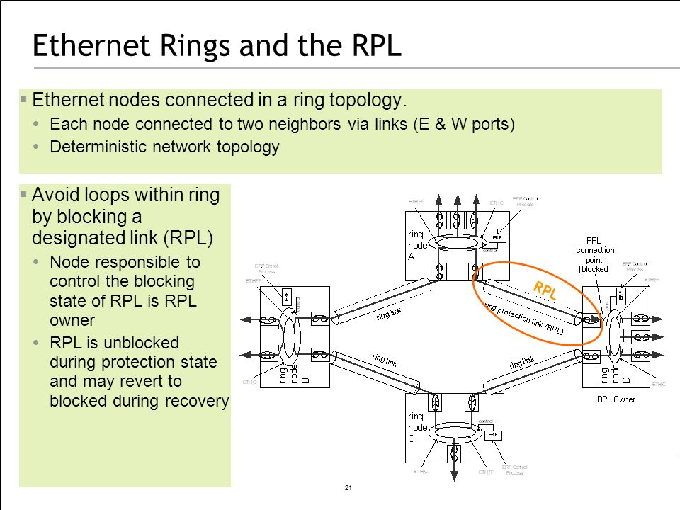 Ethernet Rings and the RPL