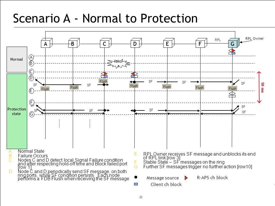 Scenario A - Normal to Protection