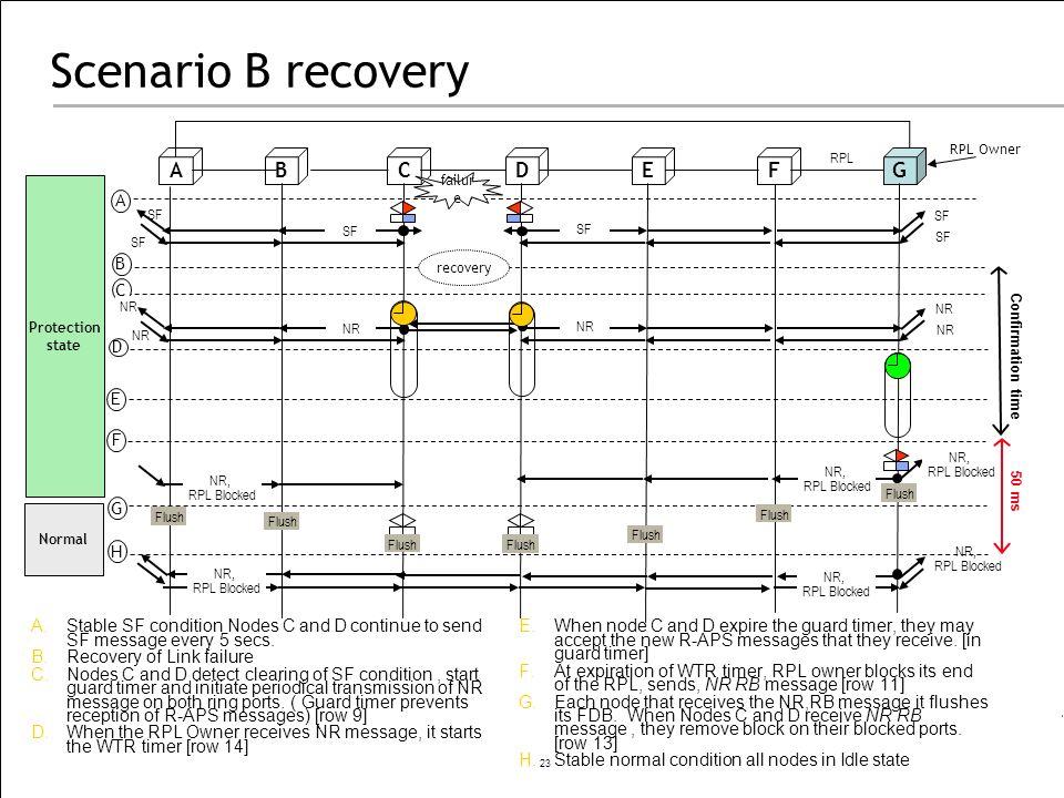 Scenario B recovery A B C D E F G A B C D E F G H