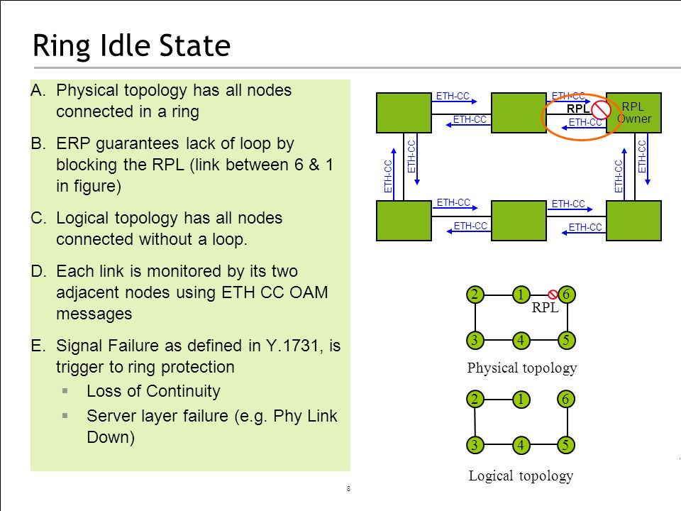 Ring Idle State Physical topology has all nodes connected in a ring