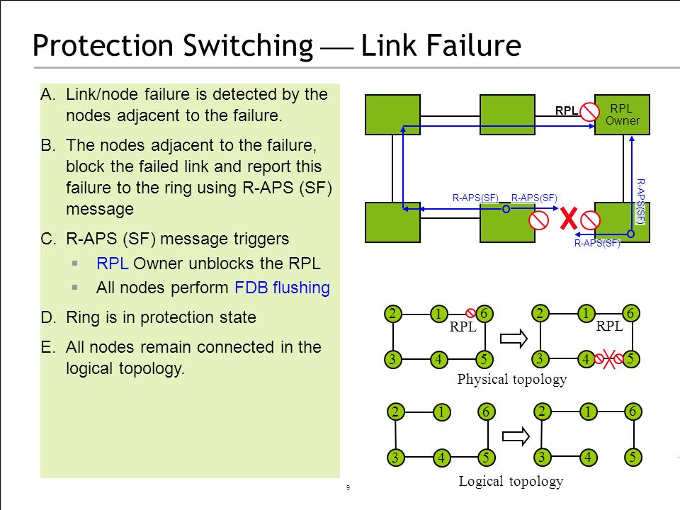 Protection Switching  Link Failure
