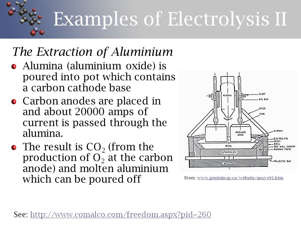 Examples Of Electrolysis II