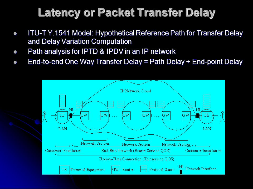 Latency or Packet Transfer Delay