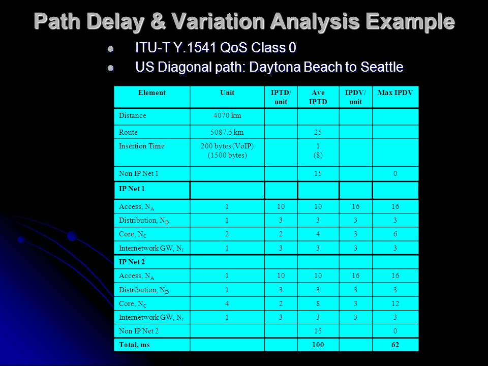 Path Delay & Variation Analysis Example