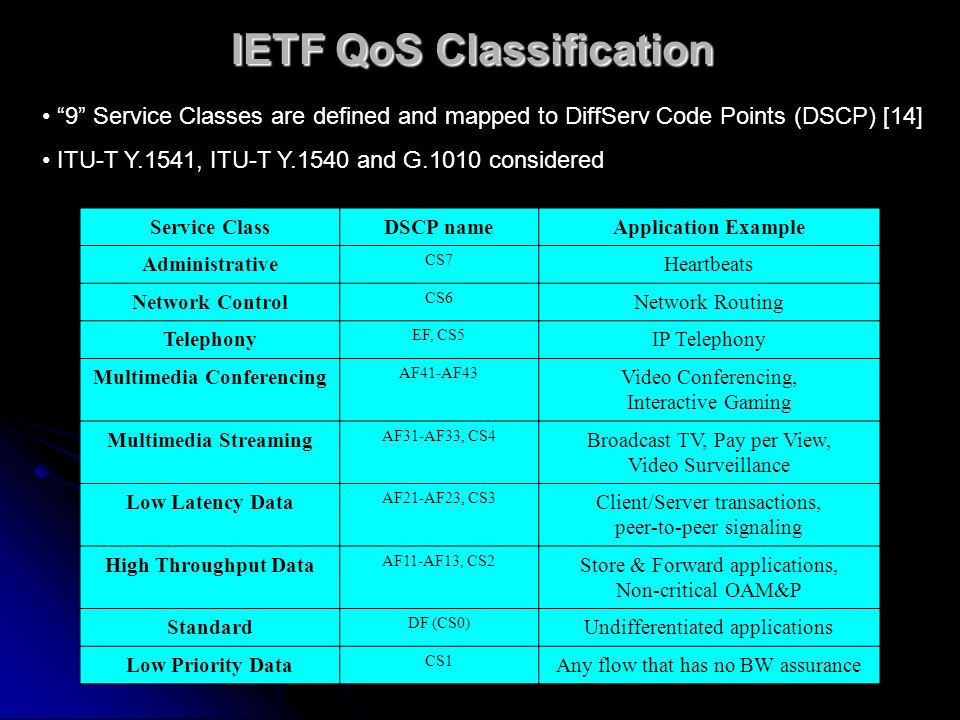 IETF QoS Classification