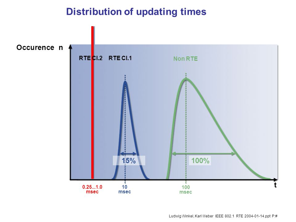 Distribution of updating times