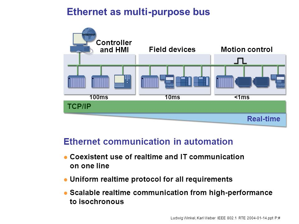 Ethernet as multi-purpose bus