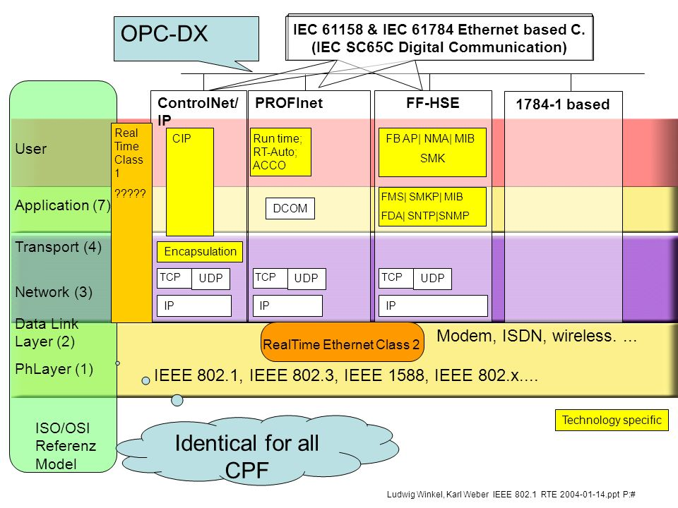 OPC-DX Identical for all CPF Modem, ISDN, wireless. ...