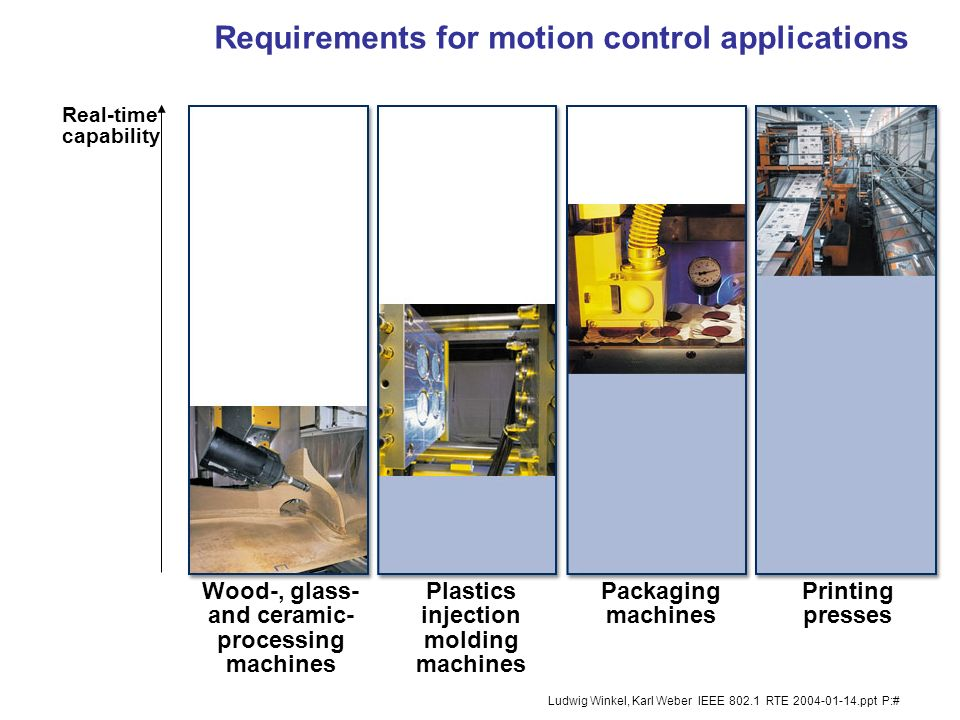 Requirements for motion control applications