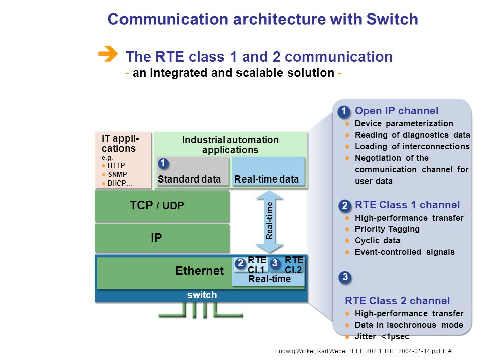 Communication architecture with Switch