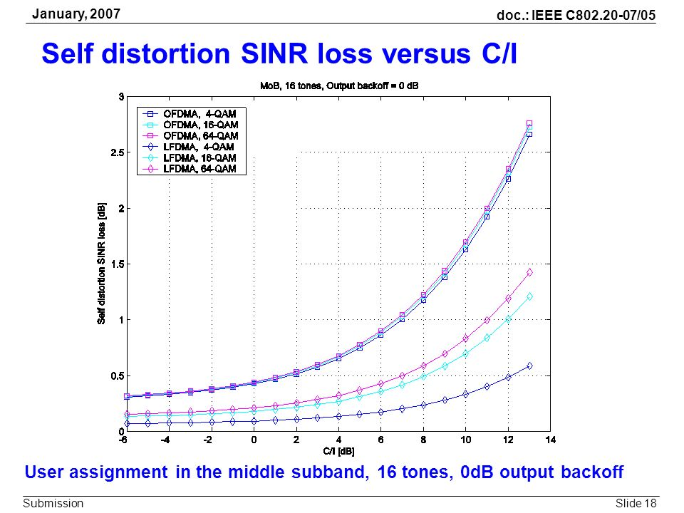Self distortion SINR loss versus C/I
