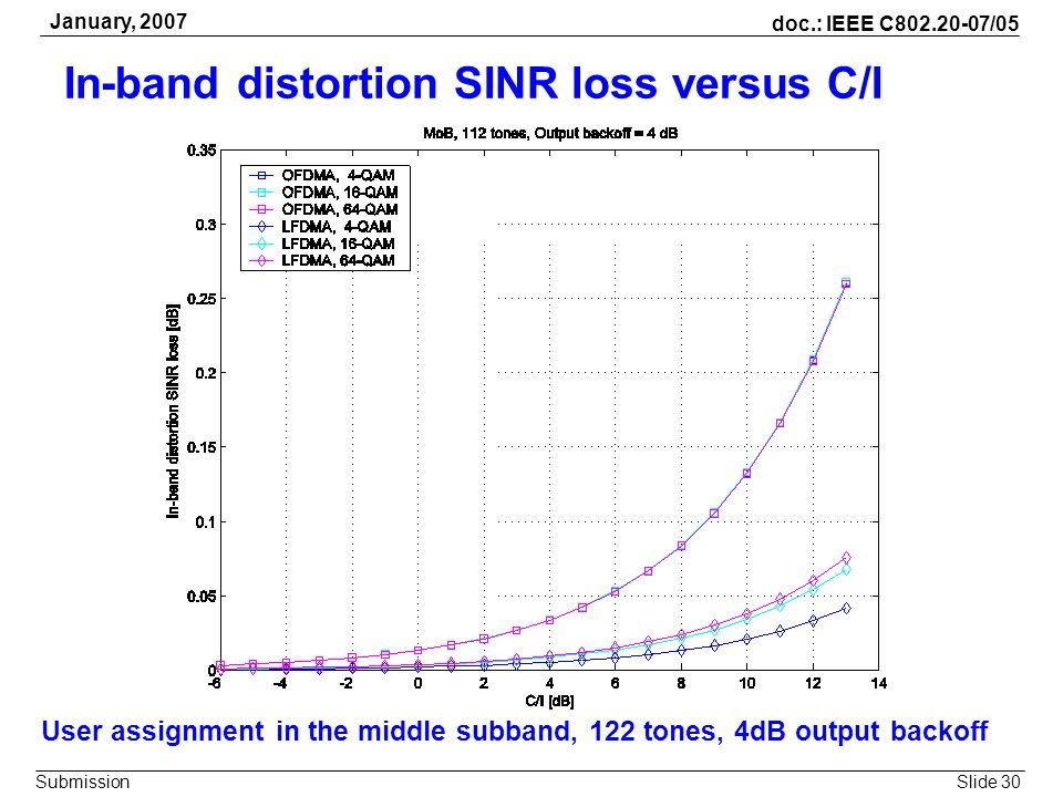 In-band distortion SINR loss versus C/I